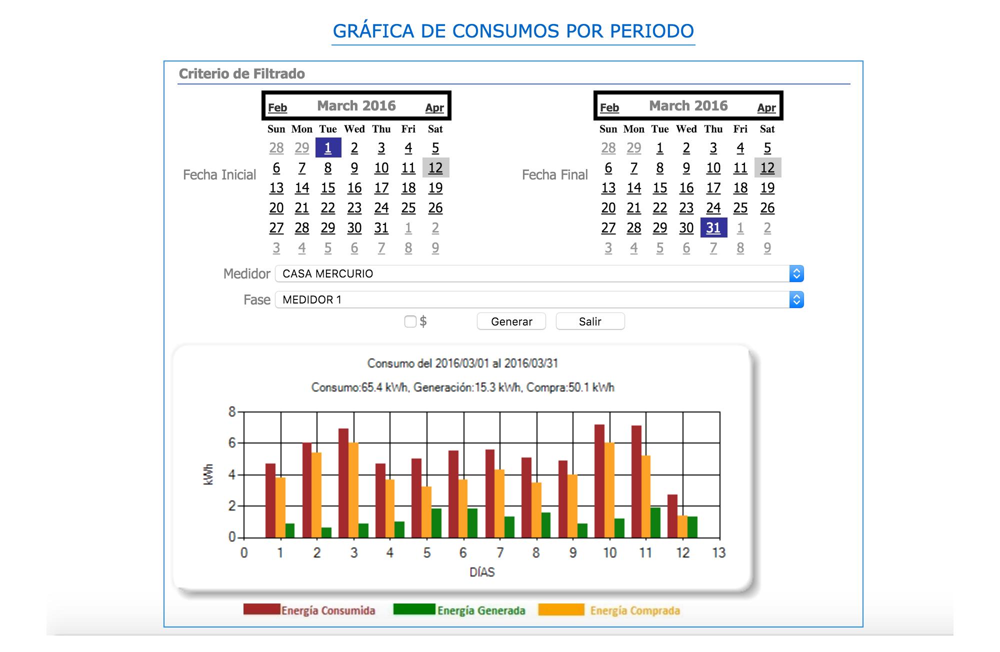grafica-consumos-periodo